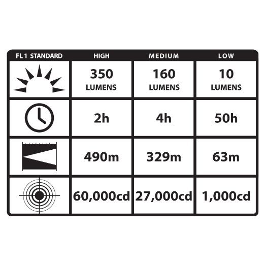 streamlight SL-20L flashlight specs