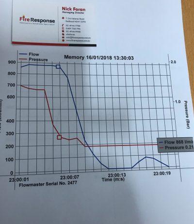 flow rate testing