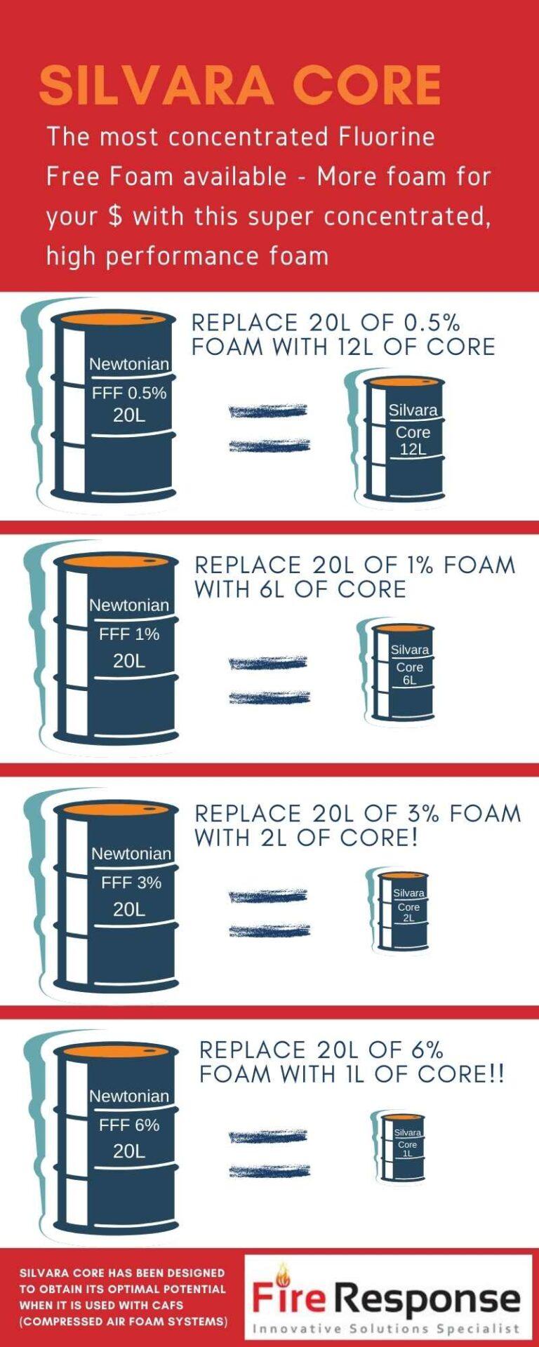 Silvara Core comparison